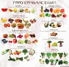 Food Combining Chart Vegetarian Image Clean Eating Recipes Raw Veggie Healthy