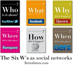 Six W's as Social Networks