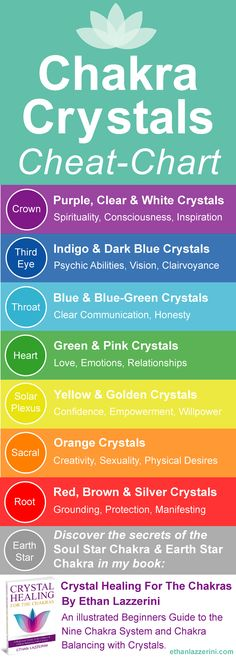 Chakra Crystals Chart Infographic. Chakra Crystals are easy to find if you use my handy Chakra Crystals Cheat Chart. Learn about any crystal, just by the colour. Create your own Chakra Crystal Set by selecting stones by their colour. The truth is all crystals relate to different chakras. Colour is vibration, so the colour of a crystal is often a good indication to which chakra it relates to. You can create a Chakra Crystal Set from many different crystals, not just the sets that are sold in…
