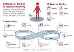 Personas: 15 roles para identificar personas  creadoras, influyentes, conservadoras y disruptivas