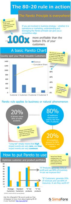 Applying the Pareto law or the 80 20 rule to business