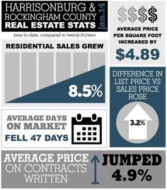 Harrisonburg and Rockingham County Real Estate Stats: January 2014