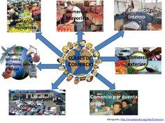 Ejemplos de lo diferentes tipos de mercado.