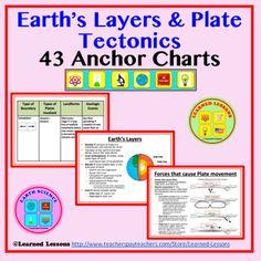 Earth's Layers & Plate Tectonics Anchor Charts