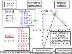 Este es el ultimo metodo para resolver los sistemas de ecuaciones el sistema grafico como veis no tiene ninguna dificultad. Se resuelve despejando la x de las dos ecuaciones y dandole valores para encontrar los puntos correspondientes. el punto de interseccion de las dos rectas es la solucion del sistema.