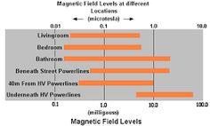 """Résultat de recherche d'images pour """"magnetic waves danger"""" Magnetic Field, Magnets, Waves, Image, Wave"""