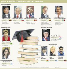 Nivel Académico de los Madatarios de la Región #Educación