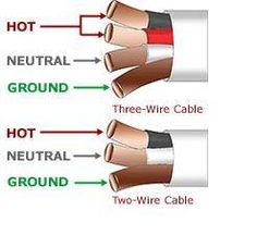 What Do Electrical Wire Color Codes Mean? | Pinterest | Blog and ...