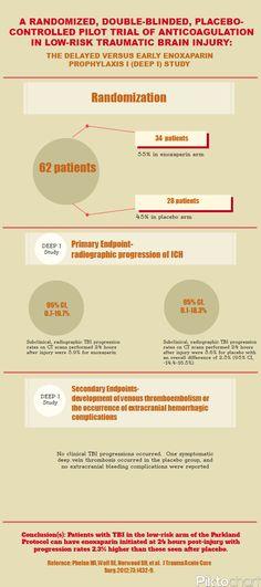 Phelan J Trauma Acute Care Surg 2012-DEEP I Study