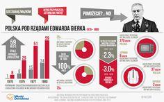 Polska za czasów Edwarda Gierka - Preser.pl