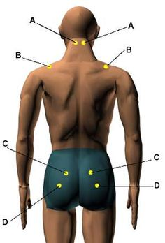 Acupressure Points for Relieving Frustration and Irritations