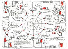 No me cuentes historias. ¡Dibújamelas!: Evaluar mapas visuales con rúbricas visuales | Recursos didácticos y materiales para la formación del profesorado. Servicio de Innovación y Formación del Profesorado | Scoop.it