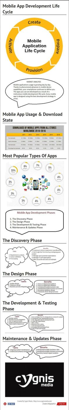 Mobile App Development Life Cycle | Visual.ly