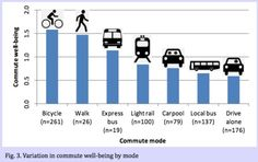 Too broke to have a car? Gas prices getting you down? No problem! Bike commuters are happier anyway!