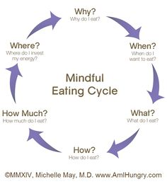 Diet Tips Eat Stop Eat - 6 Tips: How To Stop A Binge In Just One Day This Simple Strategy Frees You From Complicated Diet Rules - And Eliminates Rebound Weight Gain Binge Eating, Stop Eating, Diet Plans To Lose Weight, Weight Gain, Weight Loss, Body Weight, Losing Weight, Get Healthy, Healthy Life