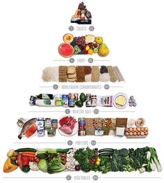 Do we need a healthier food pyramid? Six nutritionists suggest a modern alternative to the carb-heavy 1970's pyramid blamed for the obesity crisis.details ↘bit.ly/1B9oze5 @healthproductreview #healthyeating #food#healthyfood#diet#dieta