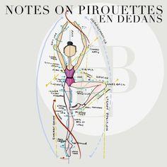 Notes of Pirouettes en dedans… – A Ballet Education Ballet Class, Dance Class, Dance Studio, Ballet Steps, Ballet Moves, Dance Terminology, Anniversary Ideas For Him, Dancer Workout, Dance Technique