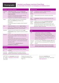 Interstitial Lung Disease Medical Hypochondriac