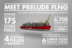 Shell Prelude FLNG is the first floating liquefied natural gas platform & largest offshore facility in the world.