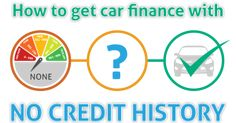 The online process of getting a car loan with no credit history becomes reduced to a set of non-emotional numerals and digits. Especially since the World Wide Web is a great medium of the digital information highway. Lenders and dealers can now reach an increasing number of potential car buyers.