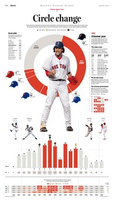 Great design around the focus of the infographic, the baseball player. mostly charts that are clear w color contrast and visual elements, a little text helps clarify the charts Newspaper Layout, Newspaper Design, Web Design, Layout Design, Layout Inspiration, Graphic Design Inspiration, Informations Design, Sports Magazine, Sports Graphics