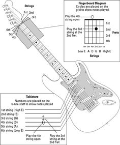 Guitar All-In-One For Dummies | Cheat Sheet
