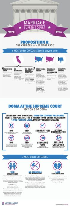 Infographic: Marriage at the Supreme Court | Lambda Legal