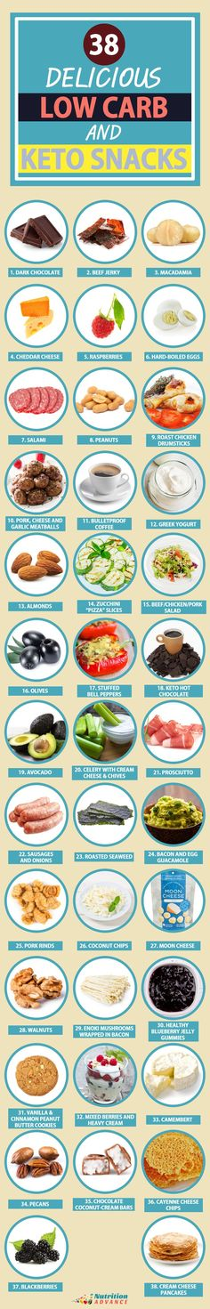 38 Delicious Low Carb and Keto Snacks | Foods, recipes, drinks, products and ideas.| See them all here: http://nutritionadvance.com/low-carb-keto-snacks/