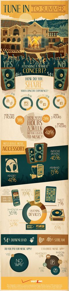 Concerts are an essential part of summer. Make sure you're up to date with all your summer music accessories. #music #infographics #infographic