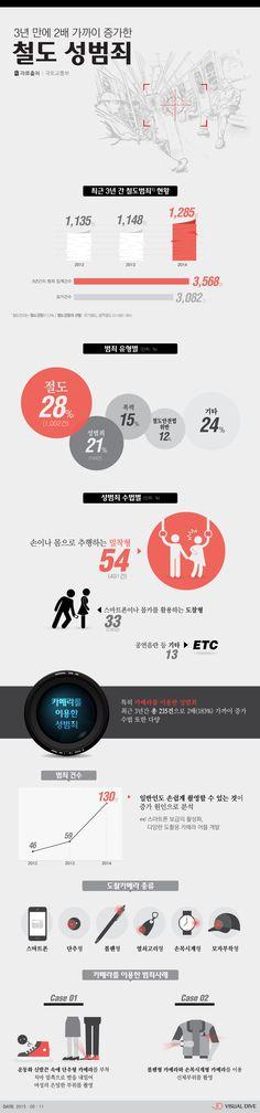 '철도 성범죄' 3년 만에 84% 증가…스마트폰 도촬 '껑충' [인포그래픽] #sexual assault / #Infographic ⓒ 비주얼다이브 무단 복사·전재·재배포 금지