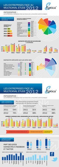 [Infographie] Etude : les entreprises françaises et le CRM multicanal