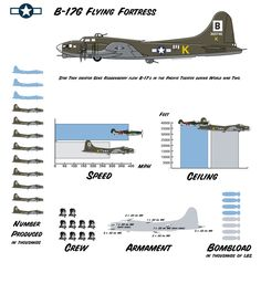 Flying Fortress with squadron markings of Dave's Bomb Group Ww2 Aircraft, Military Aircraft, Military Weapons, Military Jets, War Thunder, Aircraft Painting, Ww2 Planes, Vintage Airplanes, Model Airplanes