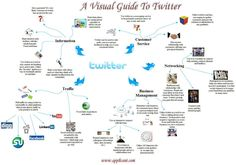 A Visual Guide to Twitter / Infographics