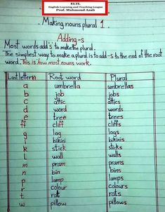 Plural - learning GO English Grammar For Kids, English Grammar Tenses, Teaching English Grammar, English Grammar Worksheets, English Vocabulary Words, Grammar Lessons, English Language Learning, English Writing, English Verbs