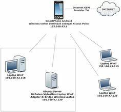 Membangun openvpn ethernet bridging artikel blog linux buku simulasi jaringan komputer dan server linux dengan oracle virtualbox buku simulasi jaringan komputer dan server ccuart Images