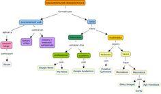 Mapa conceptual: Continguts assignatura Documentació Periodística part 1 (en grup)