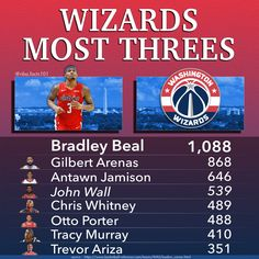 170 Washington Wizards Nba Basketball Ideas In 2021 Washington Basketball Washington Wizards Nba Teams