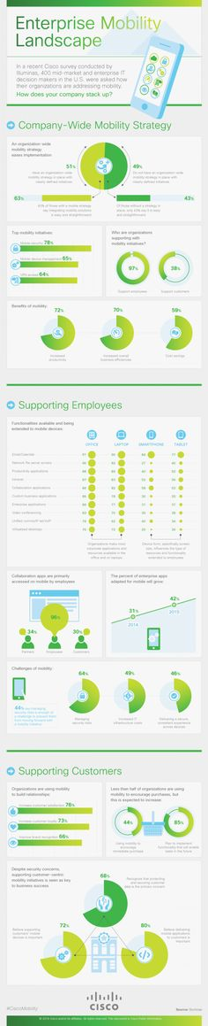 Enterprise Mobility Landscape #infographic Discover the Best Mobile Enterprise Application Solutions for Your Business at www.ISM4IT.com