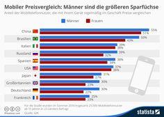 Infografik: Mobiler Preisvergleich: Männer sind die größeren Sparfüchse | Statista