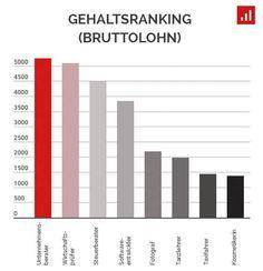 So viel verdienen Selbstständige in Deutschland