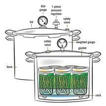 Pressure Canning Basics