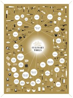 This is an awesome diagram of culinary tools!