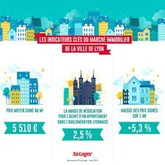 À Lyon, la hausse des prix immobiliers ralentit mais elle reste rapide !   SeLoger