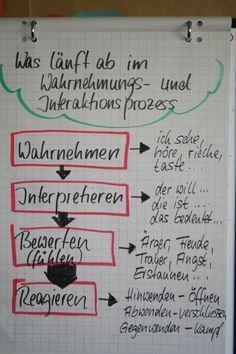 Bildergebnis für visualisierung einstieg Kindergarten Portfolio, Change Management, Life Rules, Communication Skills, Design Thinking, Leadership, Coaching, Stress, How To Plan