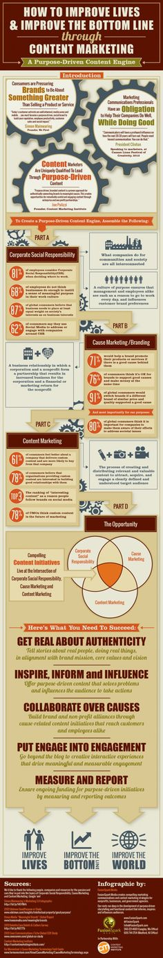 Content #marketing - is the greater good also great for business? #infographic #smm #socialmedia #n