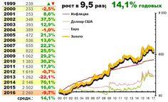 Драгметаллы золото #инфографика #инвестиции www.incashwetrust.biz