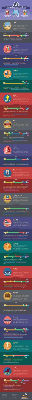 New ideas for brand history design marketing Business Branding, Business Tips, Business Infographics, Social Media Marketing, Digital Marketing, Nasa History, Digital Media, Internet, Business Technology