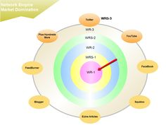 http://www.theme-zoom.com/general/wordpress-plugin-and-software-suite-for-seo-silo-structure/