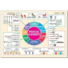Useful for display and, if you aren't familiar with musical terms, for you to use as a reminder for what they mean. Religious Education, Music Theory, Teaching Music, Piano Lessons, Mini Books, Vocabulary, Music Videos, Musicals, Songs