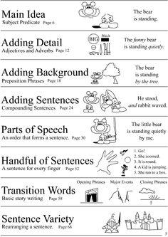 "Grammar Book ""Cartoon Grammar"" kind of interesting Grammar Book, Grammar School, English Language, Language Arts, 7th Grade Writing, Summary Writing, Prepositional Phrases, Subject And Predicate, Reading Posters"